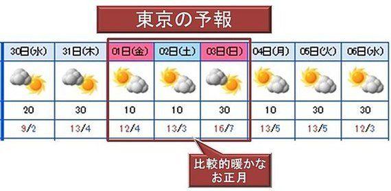 初日の出は見える? 気になるお正月の天気