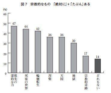 現代日本人の宗教心について/スピリチュアリズムの台頭