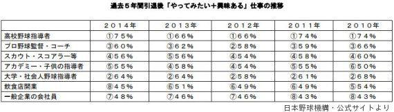 元木大介さん「高卒は引退しても仕事がない」と告白 プロ野球選手のセカンドキャリア事情