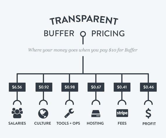CEOの年収2000万円ほか全社員の給与を公開中、Buffer創業者に聞く「過激な透明性」の理由