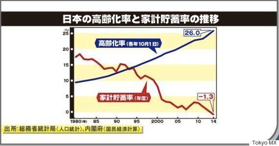 日本にとって、安全保障上の最大の脅威は債務だ