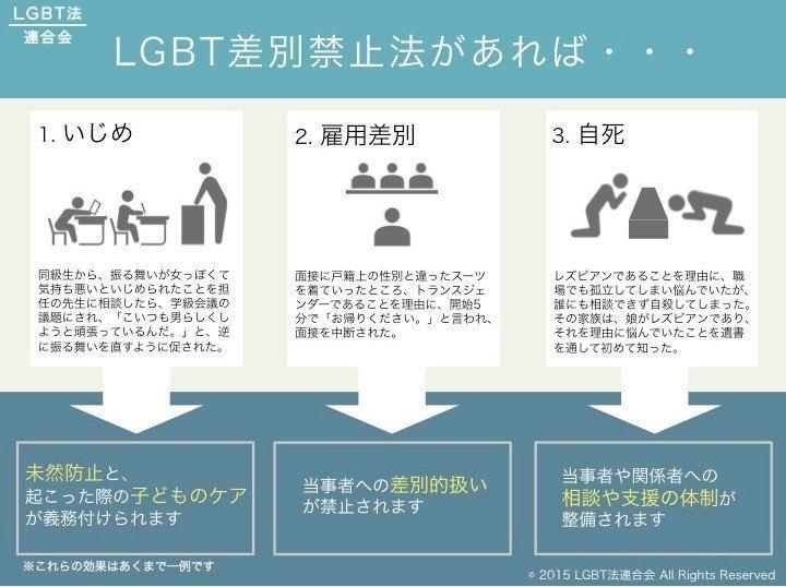 「ゲイっぽい」はNG、市民団体「LGBT差別禁止法」を提案