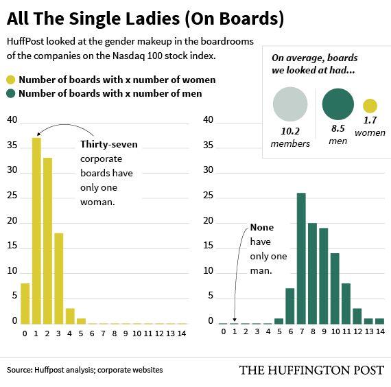 アメリカの大企業には女性幹部がほとんどいない(調査結果)