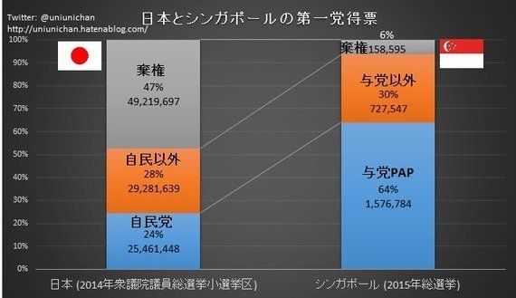 有権者の24%が投票した自民党、64%が投票したシンガポール与党~シンガポール総選挙~