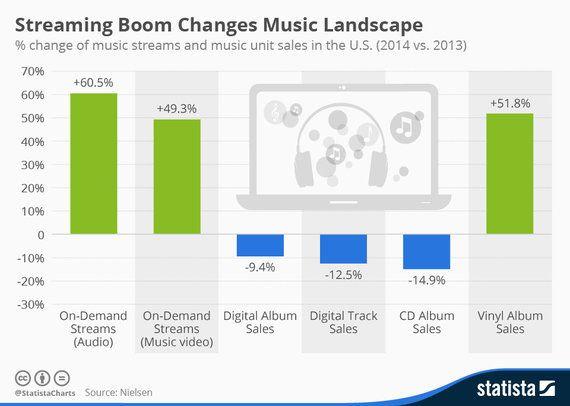 アメリカ人の「音楽の聴き方」の変化が一目で分かるチャート