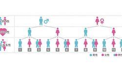 【LGBT】性的マイノリティーは全体の7.6% 電通調査、3年前より増えた理由は?