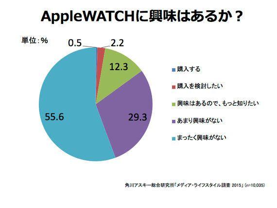 Apple Watchを買うのは誰か?