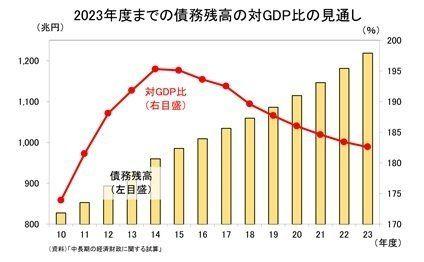 財政再建の新指標に「債務残高対GDP比」:研究員の眼