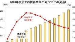 財政再建の新指標に「債務残高対GDP比」導入か