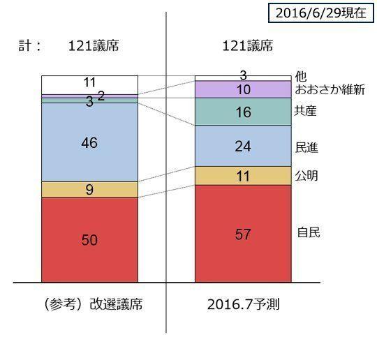 参院選、改憲4党が3分の2獲得か、ライン瀬戸際の攻防へーYahoo!のビッグデータ議席予測