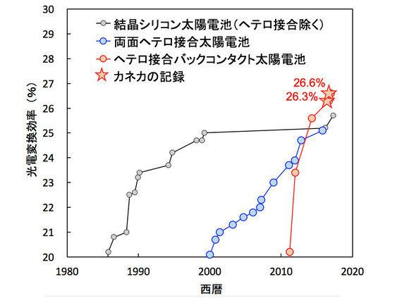 結晶シリコン太陽電池変換効率、世界最高値26.3%を達成