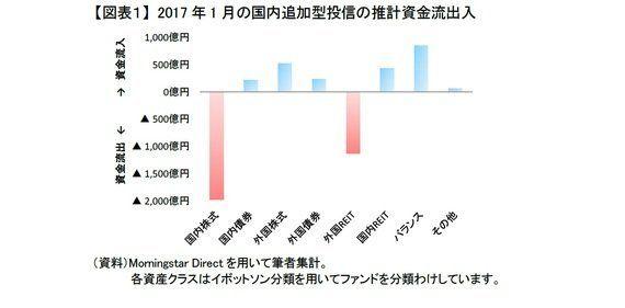 国内の新興市場株ファンドが健闘~2017年1月の投信動向:研究員の眼