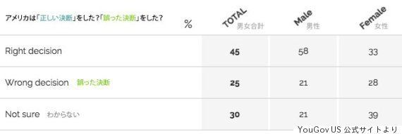 アメリカの若い世代「日本への原爆投下は誤った決断」と回答する傾向 YouGov世論調査
