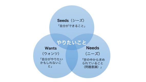サイボウズ式:「やりたいこと」がないインターン就活生が、やりたいことを探す話