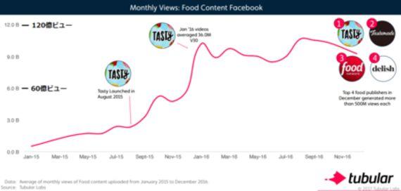 月間ビュー数が億回超えの「料理動画メディア」が続出、レッドオーシャン化の兆しも