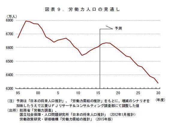 2030年度までの日本経済