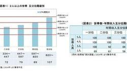 日本型軽減税率制度 世帯ごとの還付金はいくらに?