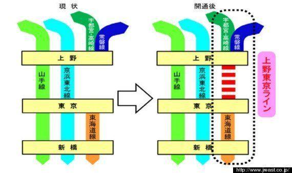 JR東北・高崎・常磐線が東京乗り入れ