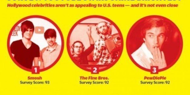 米国の若者に人気なのはYouTuber。ハリウッドスターはクールじゃない