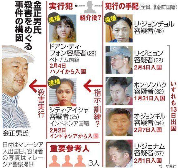 【金正男氏殺害】北朝鮮籍の容疑者4人、すでに平壌に帰国か