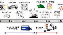 史上最速の連写「1兆分の1秒」画期的なカメラを開発