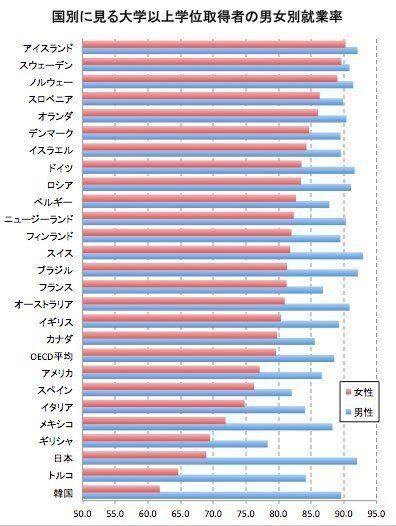 日本の女性、大卒でも「活用されていない」就業率は世界最低レベル OECD報告