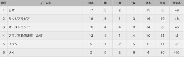 グループBの順位表