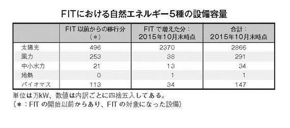 どうなる日本の自然エネルギー 増やす政策だったのに......FITがたどる逆コース