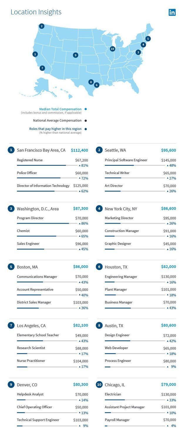 アメリカで最も給与が高い業界は?(LinkedInの調査より)