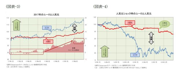 最近の人民元と今後の展開(2017年9月号)~党大会後の人民元レートはどうなるのか?:基礎研レター