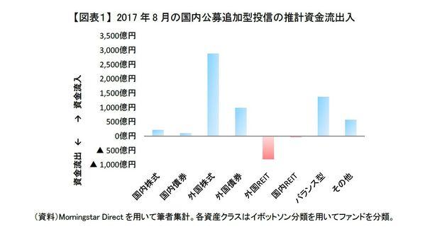 新興国株式投資は分散が重要?~2017年8月の投信動向:研究員の眼