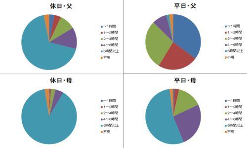 グラフ:『21世紀出生児縦断調査』第5回調査、厚生労働省、より作成。子どもと過ごす時間、休日と平日、父親と母親の比較