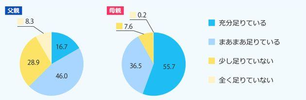 グラフ:「子どもとの生活に関する意識調査」、イケアジャパン、2013より引用。子どもと過ごす時間は足りているか