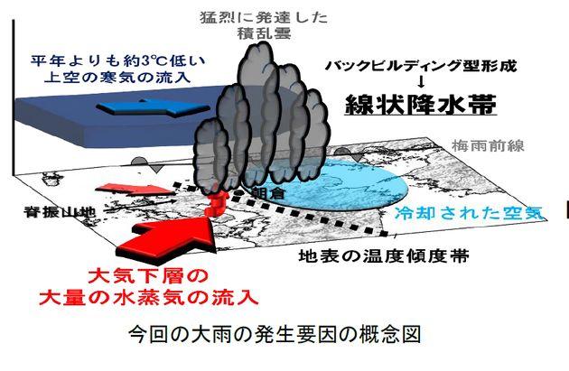 豪雨の原因は「線状降水帯」/積乱雲が発生、滞留して同じ場所に大量の雨