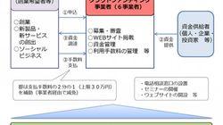 10月2日から東京都がクラウドファンディングの手数料を一部補てんしてくれるらしい。