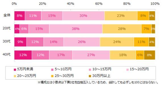 【6割以上が◯◯万円未満】働く女性の平均月給とお小遣い事情