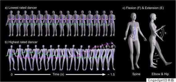 腰の振りがポイント。「女性がセクシーに見えるダンス」を科学的に研究すると...