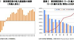 東京都区部の若年人口-1970年~2015年に20~24歳人口は63%減:研究員の眼