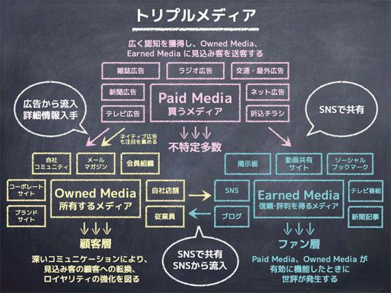 3社のオウンドメディアの成功事例から学ぶ、「ちゃんと運営する」ことのメリット