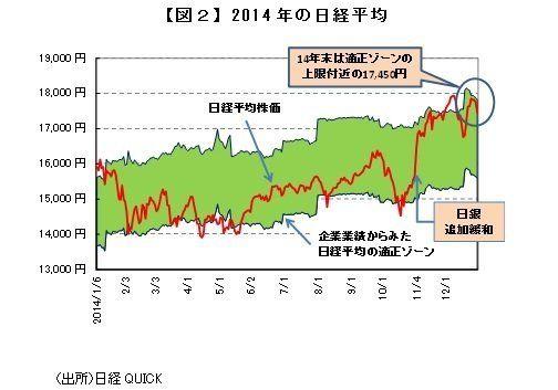 日経平均2万円への道 キーワードは