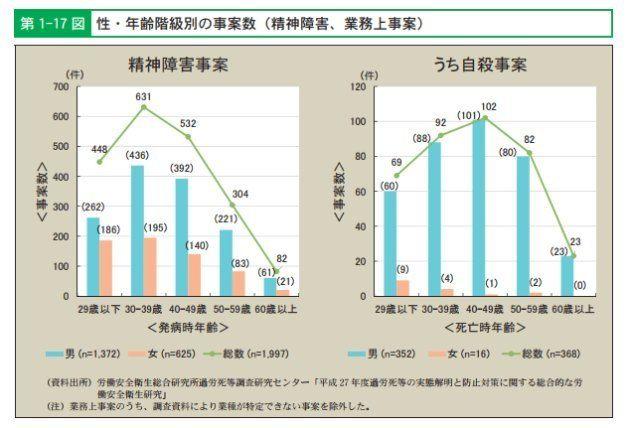 過去5年に368人が過労自殺し、男性40代が最多。 運輸・教育・建設が長時間労働の業種トップ3に
