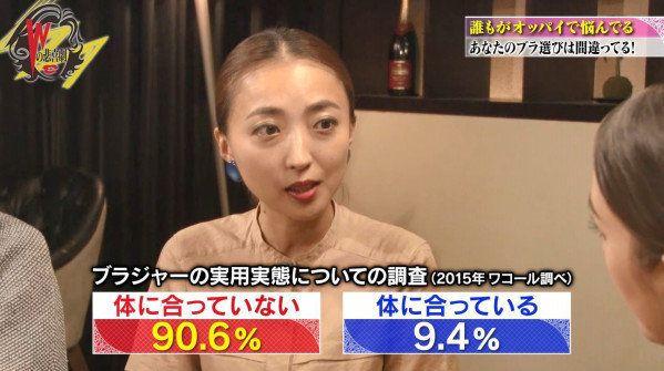 女性の9割が体に合っていないブラジャーを着用 試着せず購入も4割