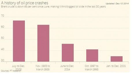 原油価格「下落のメカニズム」と将来予測