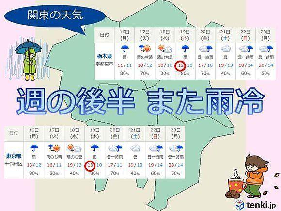 関東、晴れ間つかの間 18日は早くも下り坂