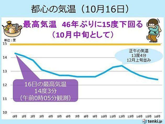 10月中旬では46年ぶりの低い気温に 都心が12月上旬並みの寒さ