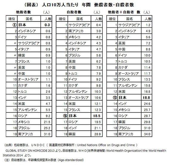 長寿国日本は、天寿をまっとうしやすいのか―他殺と自殺の状況から:研究員の眼