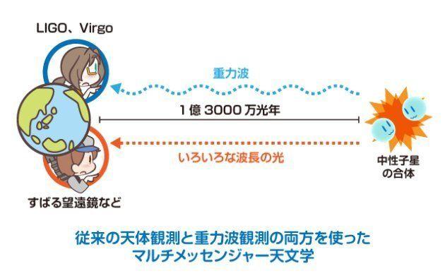 中性子星合体からの重力波を見つけた!