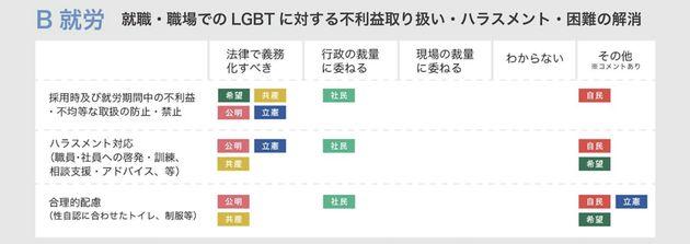 【2017衆院選】LGBTの政策について各党にアンケートをとって比べてみた
