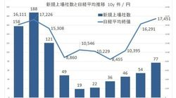 2014年のIPOマーケットを総括する