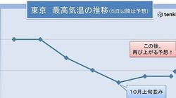 最高気温、9月5日以降の推移は?